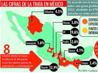 Alertan de que México está entre los 25 países con más trata de personas   2017-11-09