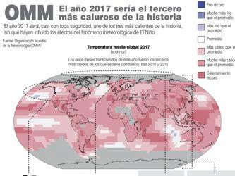 EL AÑO 2017 SERÍA EL TERCERO MÁS CALUROSO DE LA HISTORIA