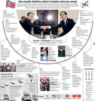 """Presidente surcoreano espera que acercamiento intercoreano """"abra puerta"""" a conversaciones nucleares con EU"""