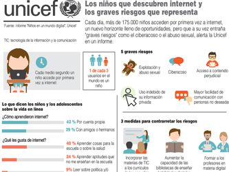 175,000 niños al día descubren internet y se exponen a graves riesgos