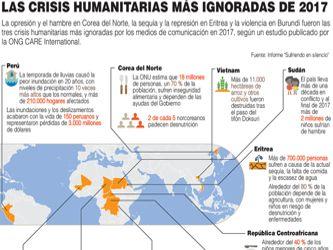 Las crisis humanitarias más ignoradas de 2017
