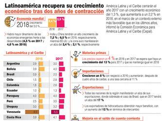Latinoamérica Primero, el desafío de una región en pleno cambio