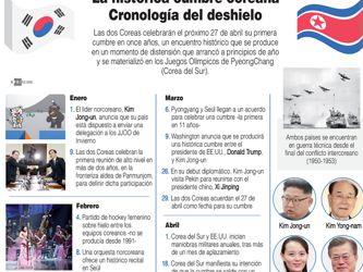 LA HISTÓRICA CUMBRE COREANA - CRONOLOGÍA DEL DESHIELO