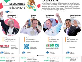 Los mexicanos optarán entre el cambio político de izquierdas o el continuismo