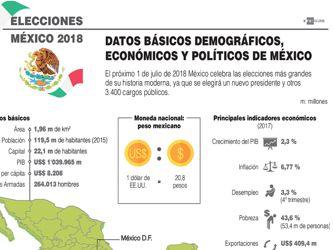 Datos básicos demográficos, económicos y políticos de México