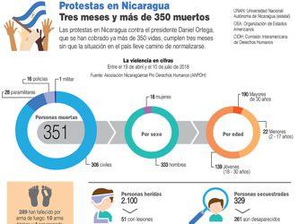 """Somoza fue """"menos cruel"""" y """"perverso"""" que Ortega 2018-07-23"""
