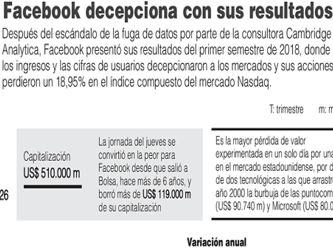 Facebook sufre pérdidas históricas en Wall Street