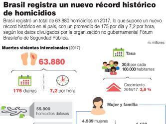 En seis meses más de 26 mil asesinatos en Brasil