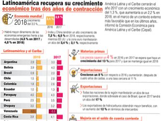 Impredecible e incertidumbre sobre la economía mexicana